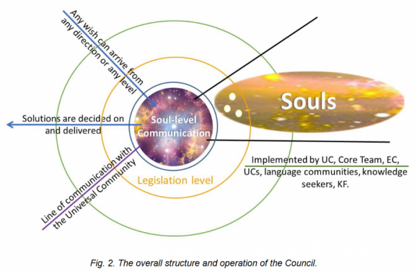 Fig. 2. The overall structure and operation of the Council.png