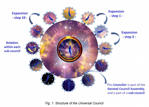 Fig. 1. Structure of the Universal Council.png